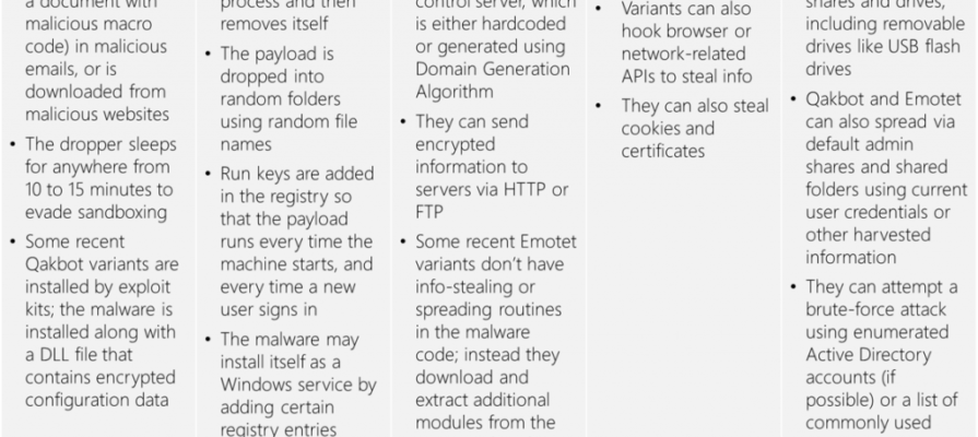Qakbot-and-Emotet-Fig3-cyber-kill-chain-2